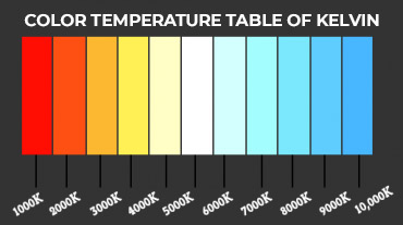color temperature table of kelvin